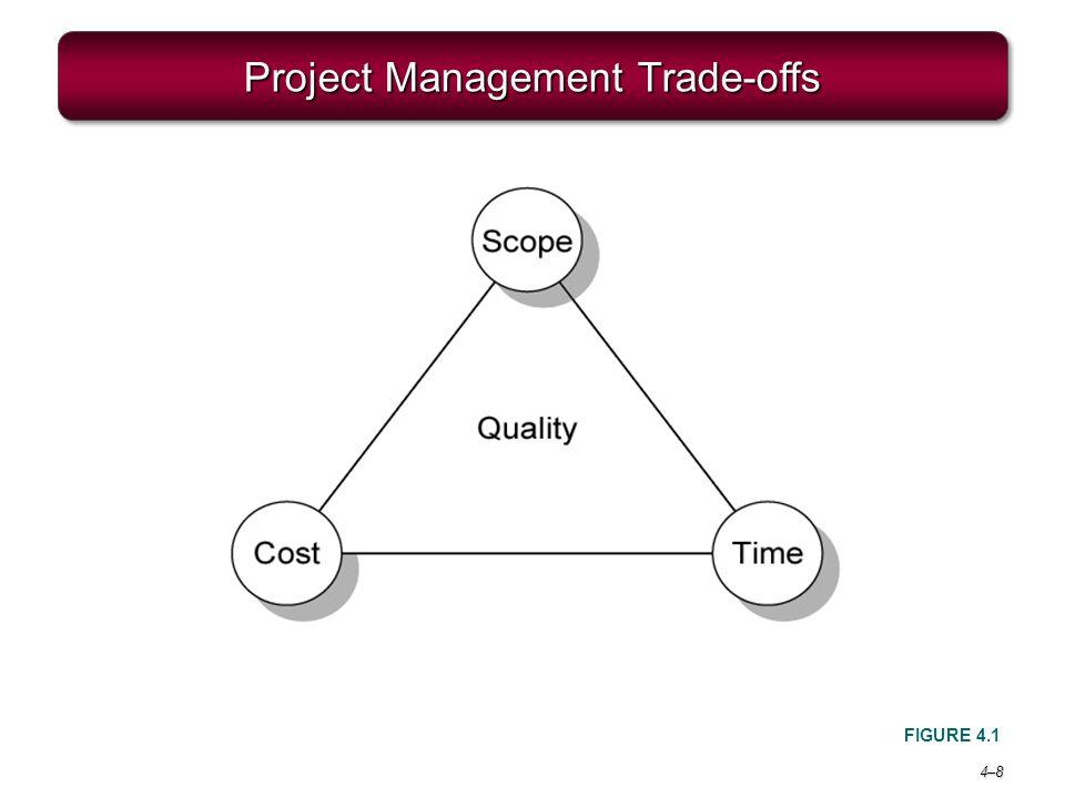 4–84–8 Project Management Trade-offs FIGURE 4.1