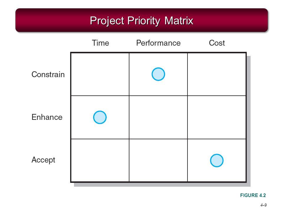 4–94–9 Project Priority Matrix FIGURE 4.2