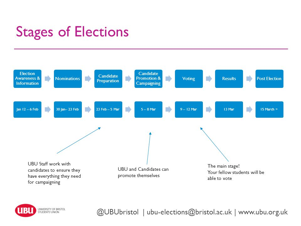 @UBUbristol | ubu-elections@bristol.ac.uk | www.ubu.org.uk Stages of Elections Jan 12 – 6 Feb30 Jan– 23 Feb23 Feb – 5 Mar5 – 8 Mar9 – 12 Mar13 Mar15 March > UBU Staff work with candidates to ensure they have everything they need for campaigning UBU and Candidates can promote themselves The main stage.