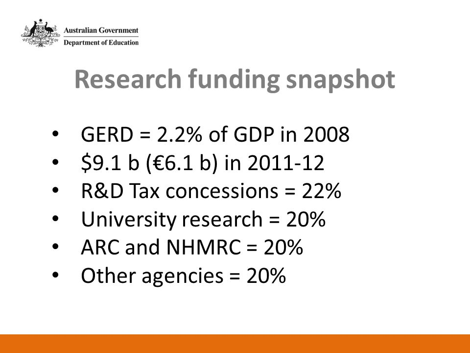 Research funding snapshot GERD = 2.2% of GDP in 2008 $9.1 b (€6.1 b) in 2011-12 R&D Tax concessions = 22% University research = 20% ARC and NHMRC = 20