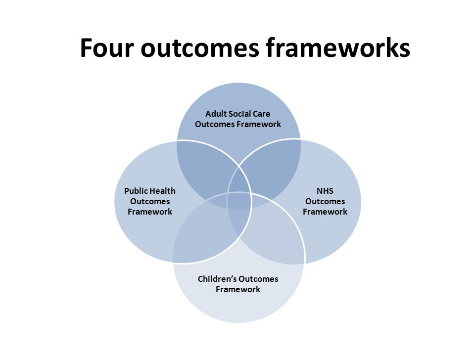 Four outcomes frameworks Adult Social Care Outcomes Framework NHS Outcomes Framework Children's Outcomes Framework Public Health Outcomes Framework