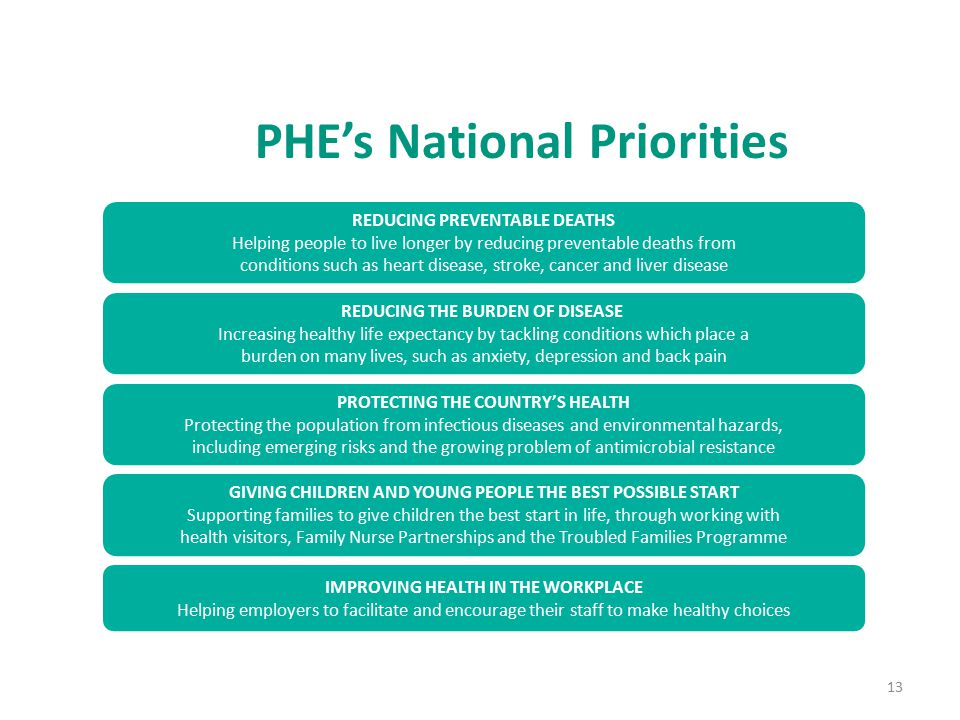 13 PHE's National Priorities REDUCING PREVENTABLE DEATHS Helping people to live longer by reducing preventable deaths from conditions such as heart disease, stroke, cancer and liver disease REDUCING THE BURDEN OF DISEASE Increasing healthy life expectancy by tackling conditions which place a burden on many lives, such as anxiety, depression and back pain PROTECTING THE COUNTRY'S HEALTH Protecting the population from infectious diseases and environmental hazards, including emerging risks and the growing problem of antimicrobial resistance GIVING CHILDREN AND YOUNG PEOPLE THE BEST POSSIBLE START Supporting families to give children the best start in life, through working with health visitors, Family Nurse Partnerships and the Troubled Families Programme IMPROVING HEALTH IN THE WORKPLACE Helping employers to facilitate and encourage their staff to make healthy choices