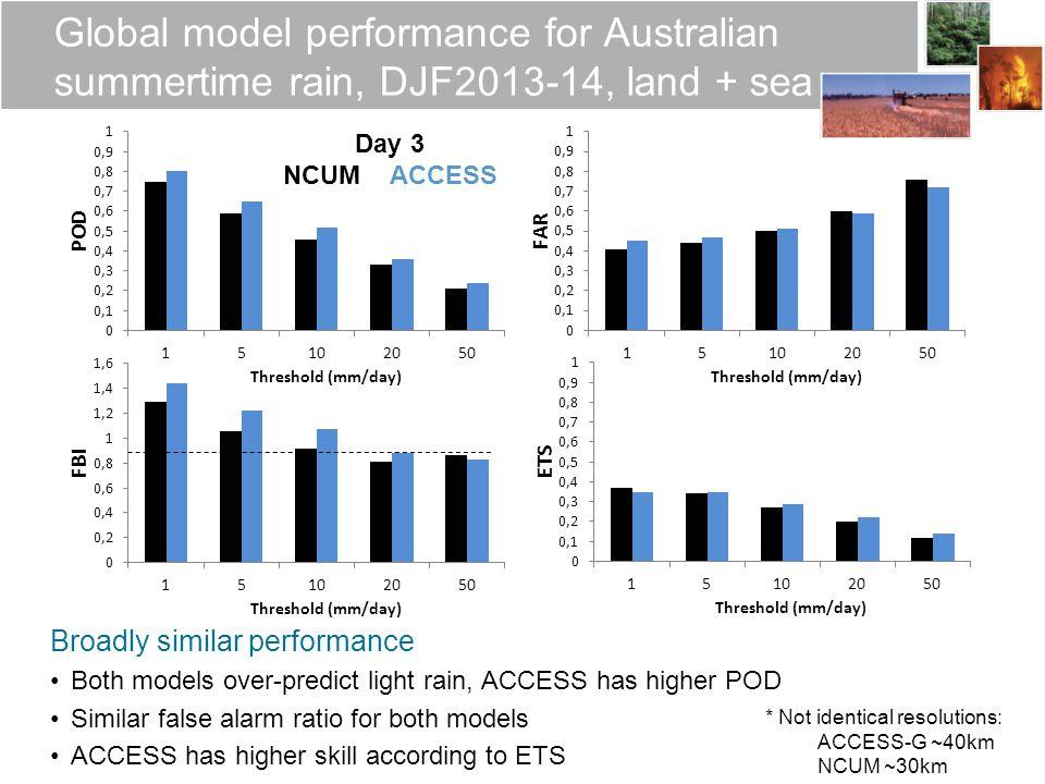 Global model performance for Australian summertime rain, DJF2013-14, land + sea Broadly similar performance Both models over-predict light rain, ACCES