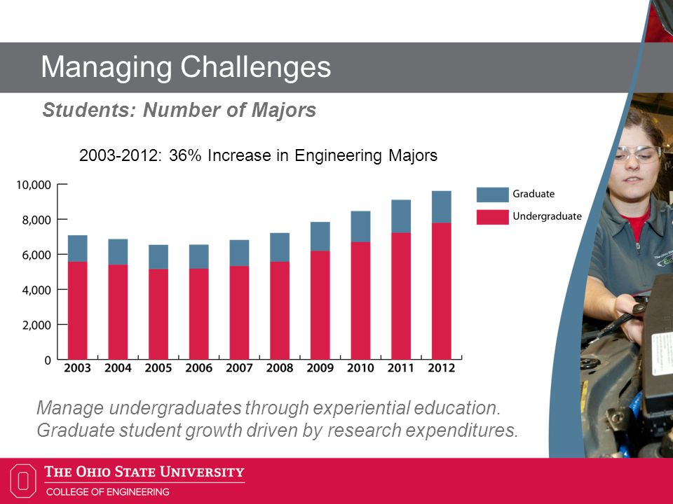 Managing Challenges Percent of Tenure Track Faculty by Ethnicity We are competitive and poised to lead.
