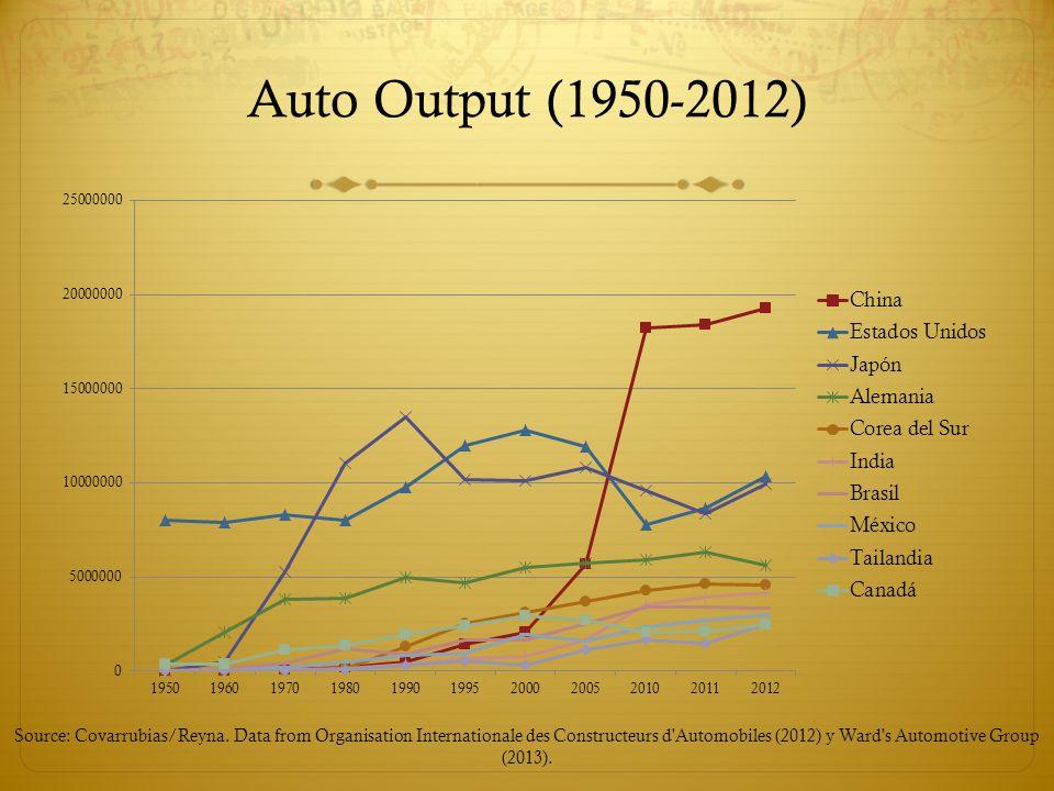 Auto Output (1950-2012) Source: Covarrubias/Reyna.
