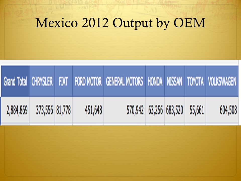 Mexico 2012 Output by OEM