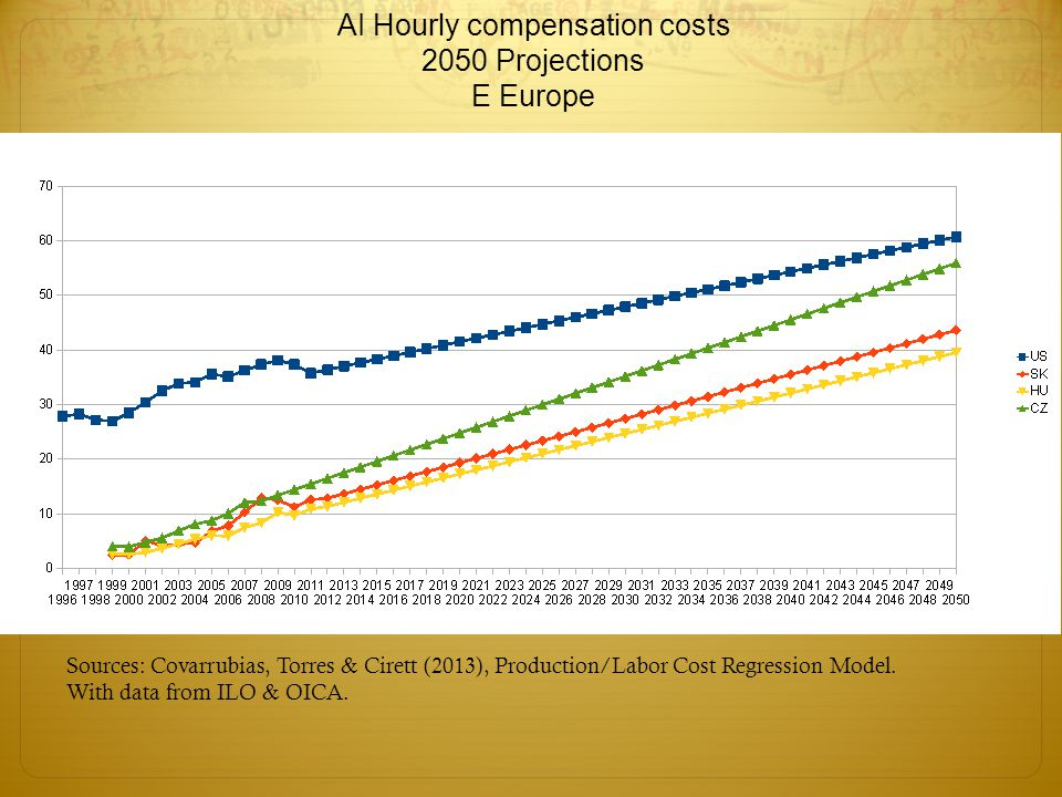 Sources: Covarrubias, Torres & Cirett (2013), Production/Labor Cost Regression Model.
