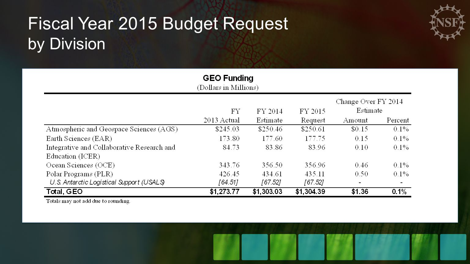 Fiscal Year 2015 Budget Request by Division