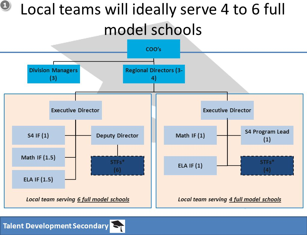 Talent Development Secondary Local teams will ideally serve 4 to 6 full model schools 1 1 Local team serving 4 full model schoolsLocal team serving 6 full model schools Division Managers (3) Regional Directors (3- 4) Executive Director STFs* (4) Math IF (1) ELA IF (1) S4 Program Lead (1) Executive Director Deputy Director STFs* (6) Math IF (1.5) ELA IF (1.5) S4 IF (1) COO's