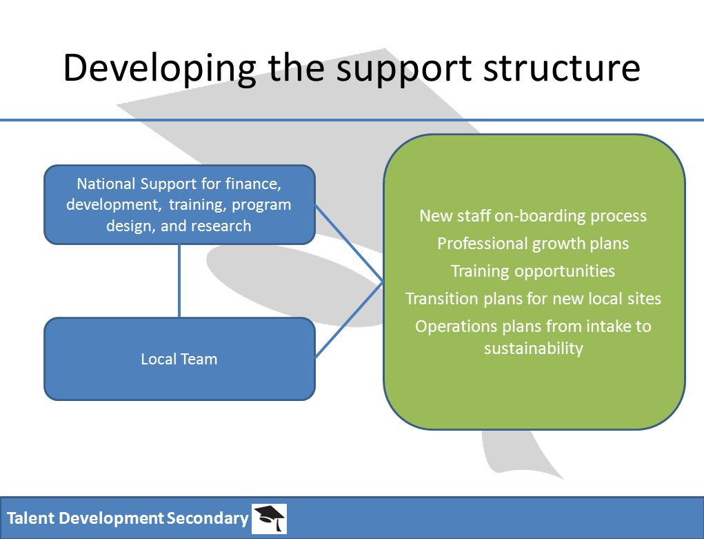 Talent Development Secondary Developing the support structure Local Team National Support for finance, development, training, program design, and research New staff on-boarding process Professional growth plans Training opportunities Transition plans for new local sites Operations plans from intake to sustainability