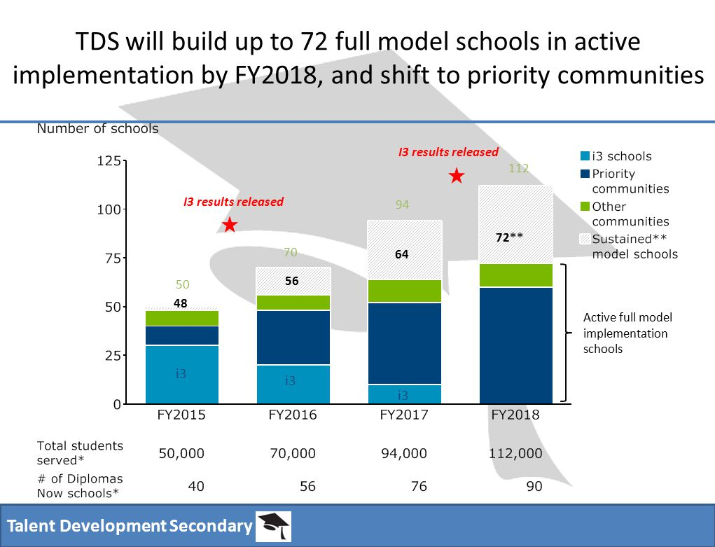 Talent Development Secondary TDS will build up to 72 full model schools in active implementation by FY2018, and shift to priority communities I3 results released i3 Active full model implementation schools 112 94 70 50 48 56 64 72**