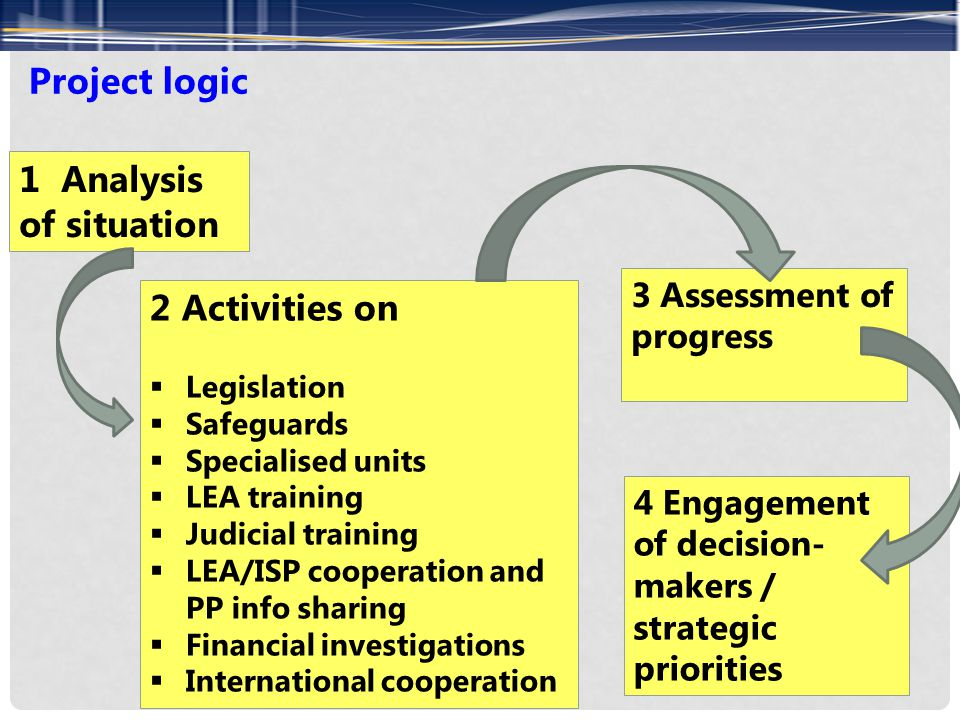 Project logic 1 Analysis of situation 2 Activities on  Legislation  Safeguards  Specialised units  LEA training  Judicial training  LEA/ISP coop