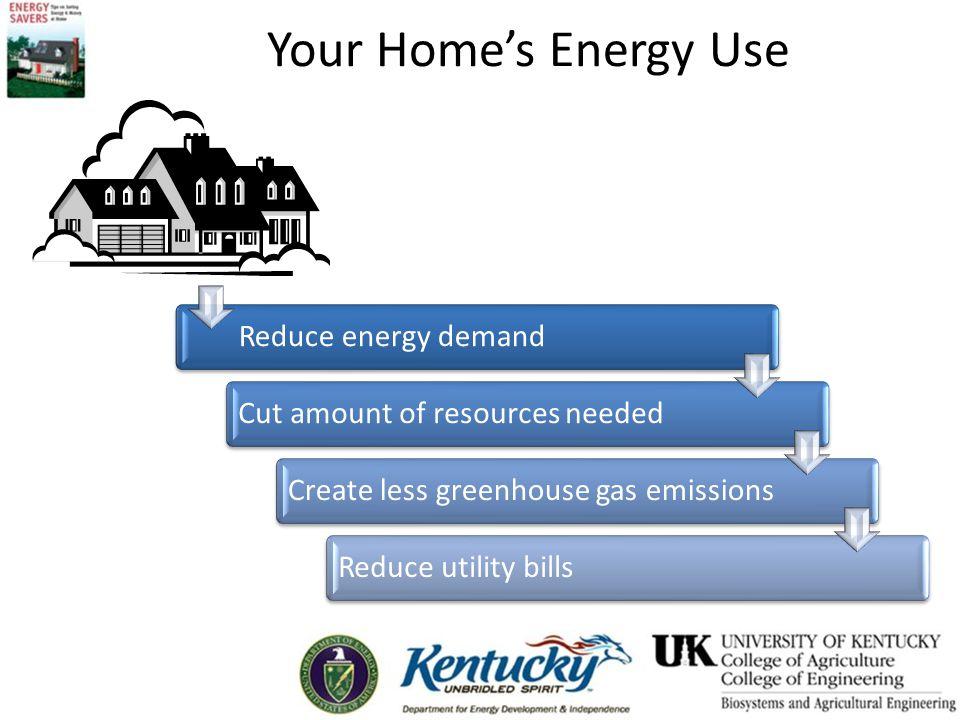 U.S. Home Energy Use Computers & Electronics 9%