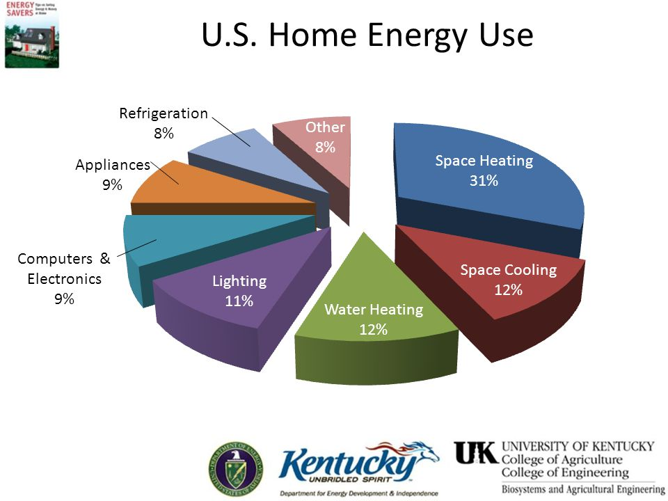 U.S. Home Energy Use Computers & Electronics 9%