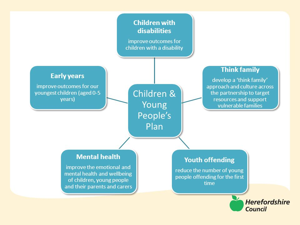  Work with partners to review and develop a vision for the core purpose for Children Centre services in Herefordshire that is effective and sustainable  Develop a core specification and model of delivery that incorporates health and diverts demand from social care services  Develop agreed quality standards which includes the Annual Conversation, data packs & governance arrangements  Review & revise the health visiting model to integrate with the Early Years and Early Help Strategy  Ensure Health Visitors are aware, engaged and proactively supporting and disseminating the 2 year old offer Work package 5 – Support Children Centre Services Review