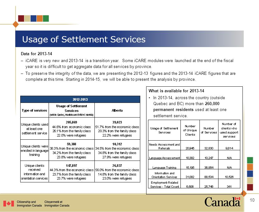 Usage of Settlement Services Data for 2013-14 –iCARE is very new and 2013-14 is a transition year. Some iCARE modules were launched at the end of the