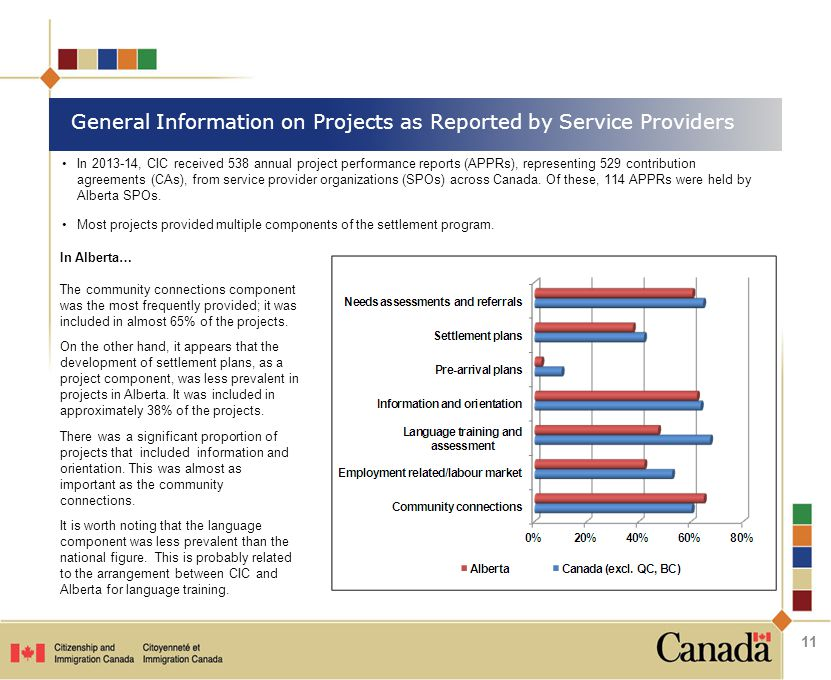 General Information on Projects as Reported by Service Providers In Alberta… The community connections component was the most frequently provided; it was included in almost 65% of the projects.