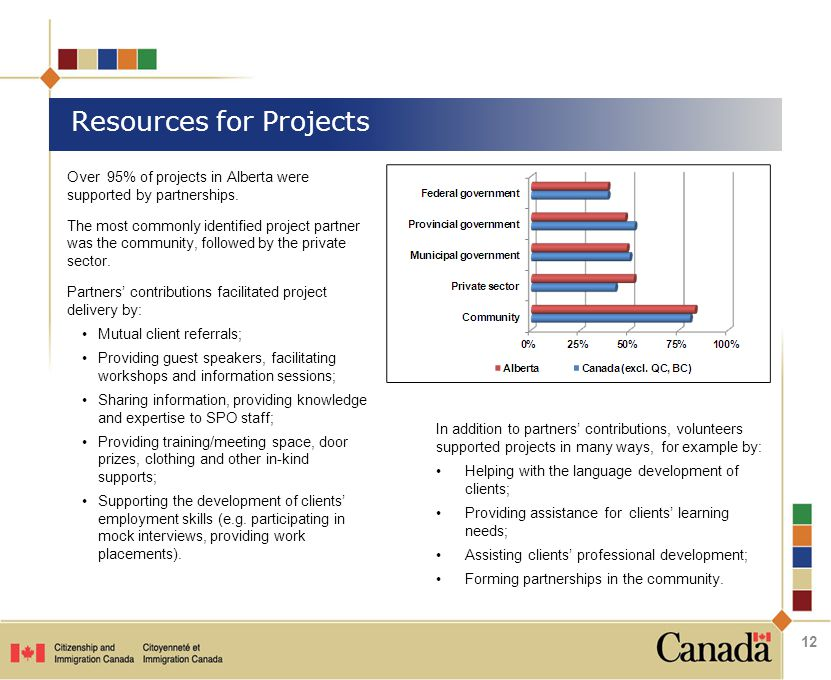 Over 95% of projects in Alberta were supported by partnerships.