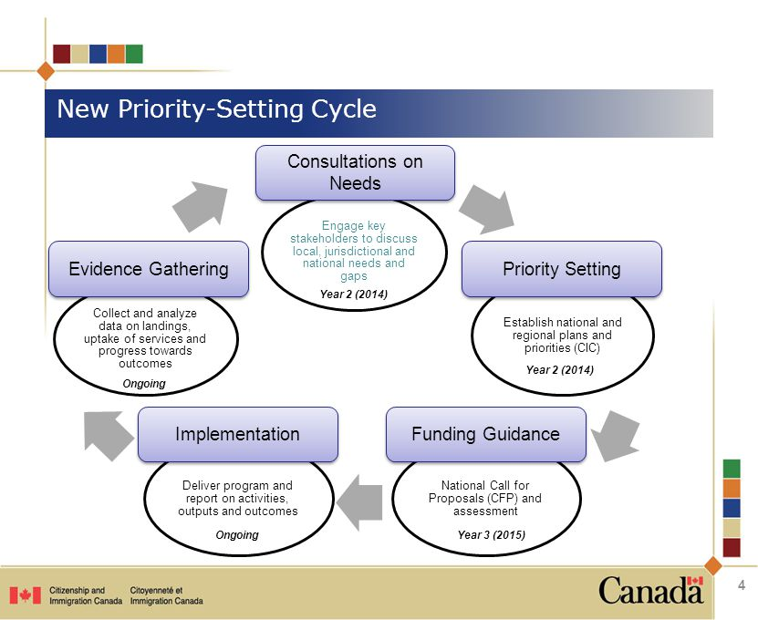 Priority Setting Funding Guidance Implementation Evidence Gathering Consultations on Needs Ongoing Year 2 (2014) Year 3 (2015) New Priority-Setting Cycle 4