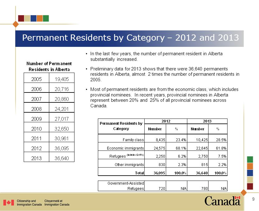 Permanent Residents by Category – 2012 and 2013 9 In the last few years, the number of permanent resident in Alberta substantially increased.