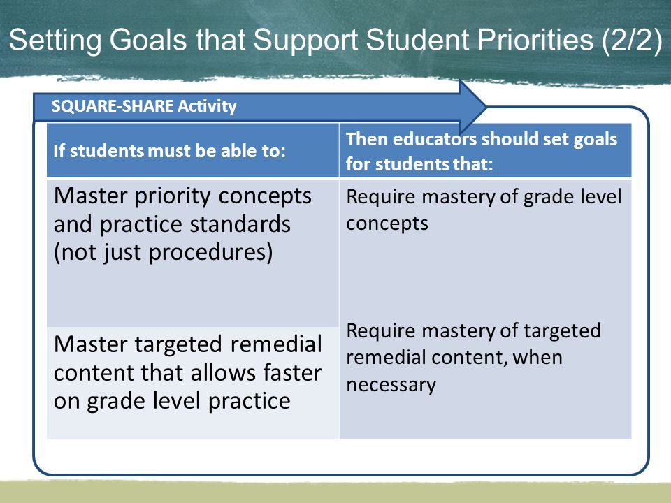 Setting Goals that Support Student Priorities (2/2) If students must be able to: Then educators should set goals for students that: Master priority concepts and practice standards (not just procedures) Require mastery of grade level concepts Require mastery of targeted remedial content, when necessary Master targeted remedial content that allows faster on grade level practice SQUARE-SHARE Activity
