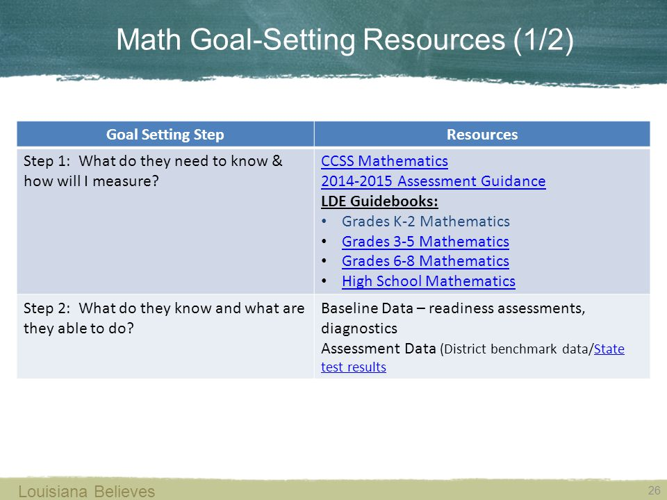 26 Louisiana Believes Math Goal-Setting Resources (1/2) Goal Setting StepResources Step 1: What do they need to know & how will I measure.