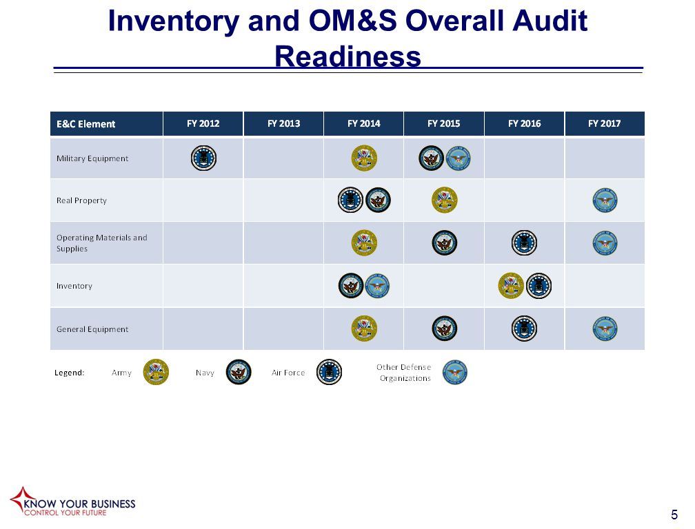 6 Inventory and OM&S Full Audit Readiness