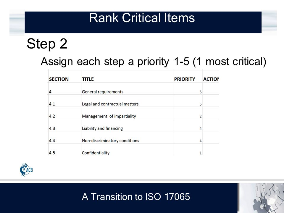 A Transition to ISO 17065 Step 2 Assign each step a priority 1-5 (1 most critical) Rank Critical Items