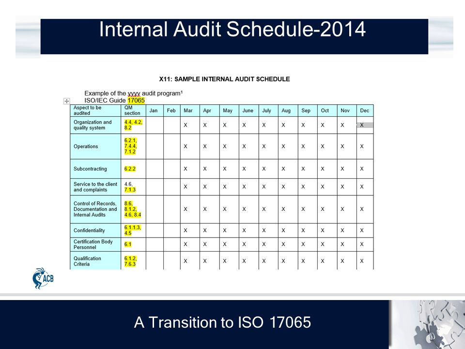 A Transition to ISO 17065 Internal Audit Schedule-2014