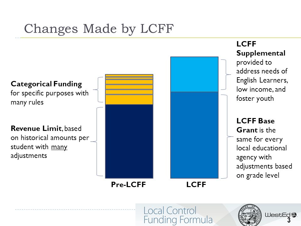 Revenue Limit, based on historical amounts per student with many adjustments Categorical Funding for specific purposes with many rules LCFF Base Grant is the same for every local educational agency with adjustments based on grade level LCFF Supplemental provided to address needs of English Learners, low income, and foster youth Pre-LCFFLCFF Changes Made by LCFF 3