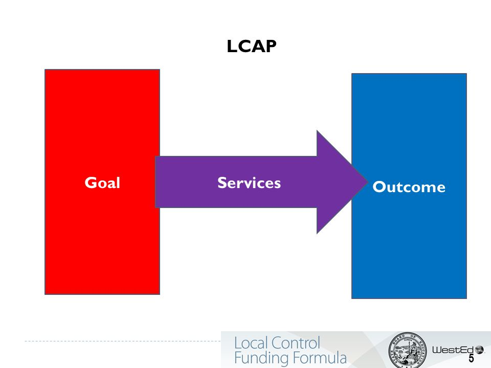Goal Outcome Services LCAP 5