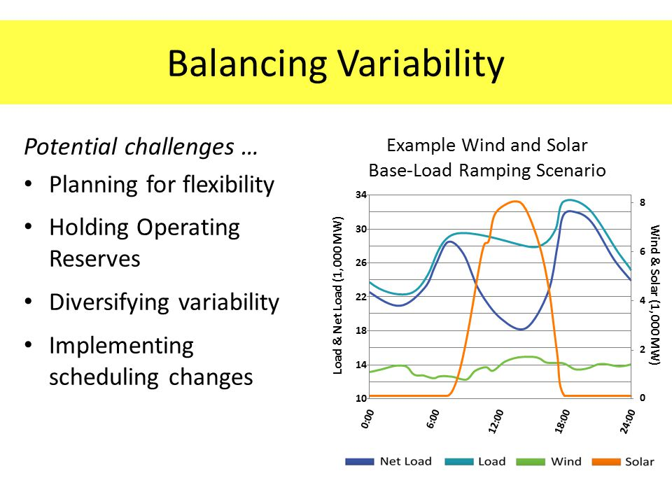 Balancing Variability Potential challenges … Planning for flexibility Holding Operating Reserves Diversifying variability Implementing scheduling changes Example Wind and Solar Base-Load Ramping Scenario 34 30 26 22 18 14 10 8642086420 Load & Net Load (1,000 MW) Wind & Solar (1,000 MW) 0:006:0012:0018:0024:00