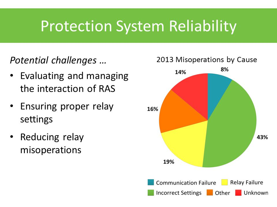 Protection System Reliability Potential challenges … Evaluating and managing the interaction of RAS Ensuring proper relay settings Reducing relay misoperations 2013 Misoperations by Cause