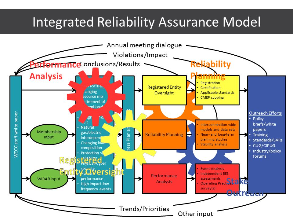 Integrated Reliability Assurance Model Conclusions/Results Work Plan Priorities Changing resource mix Retirement of conventional generation Integration of VER Natural gas/electric interdependency Changing load composition Protection system reliability Physical/Cyber security Human performance High impact-low frequency events Business Plan and Budget WECC staff white paper Membership input WIRAB input Violations /Impact Trends/Priorities Annual meeting dialogue Other input Registered Entity Oversight Registration Certification Applicable standards CMEP scoping Interconnection-wide models and data sets Near- and long-term planning studies Stability analysis Reliability Planning Event Analysis Independent BES assessments Operating Practices survey(s) Performance Analysis Outreach Efforts Policy briefs/white papers Training Standards/SARs CUG/CIPUG Industry/policy forums Performance Analysis Reliability Planning Stakeholder Outreach