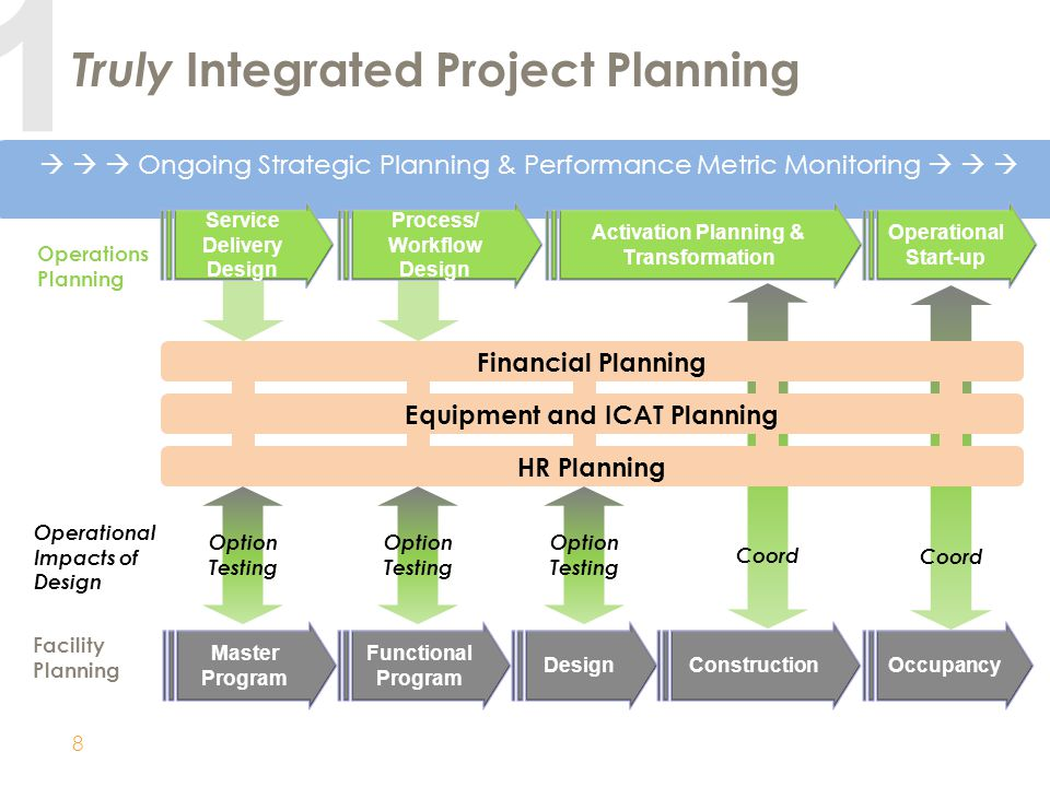 Diligent Project Management Approach and Execution – Getting Things Done.