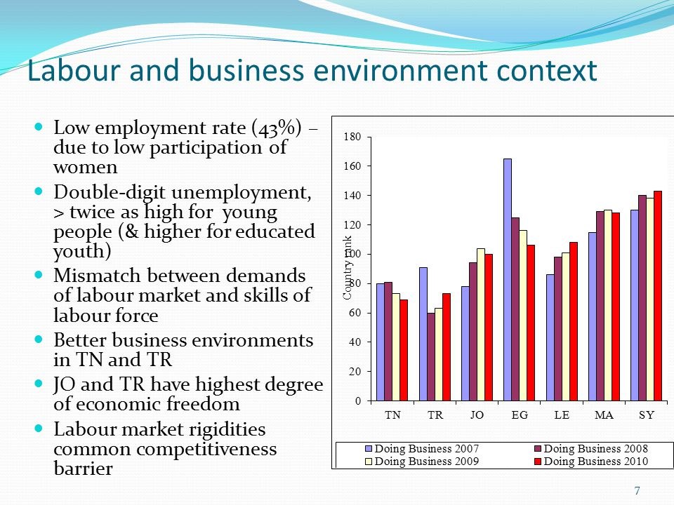 Labour and business environment context Low employment rate (43%) – due to low participation of women Double-digit unemployment, > twice as high for young people (& higher for educated youth) Mismatch between demands of labour market and skills of labour force Better business environments in TN and TR JO and TR have highest degree of economic freedom Labour market rigidities common competitiveness barrier 7