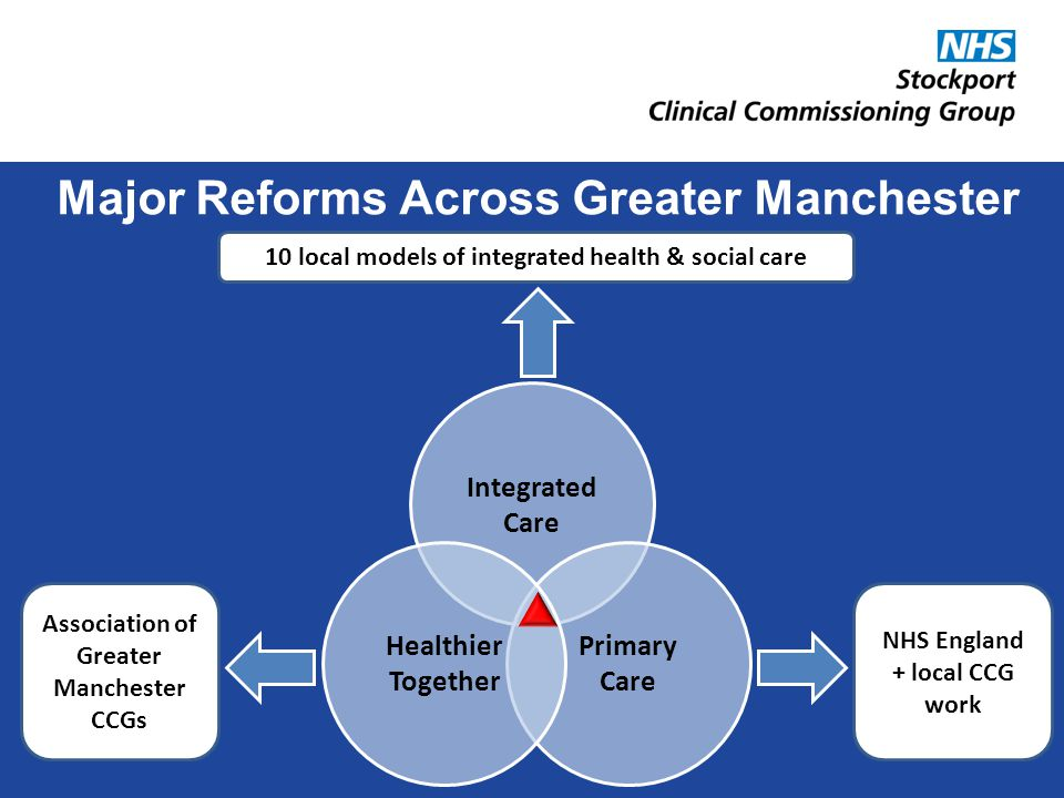 Major Reforms Across Greater Manchester Integrated Care Primary Care Healthier Together 10 local models of integrated health & social care Association of Greater Manchester CCGs NHS England + local CCG work