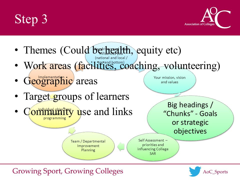 Key drivers and what influences you (national and local / top and bottom) Your mission, vision and values Big headings / Chunks - Goals or strategic objectives Self Assessment – priorities and influencing College SAR Team / Departmental Improvement Planning Individual objectives and work programming Implementation Themes (Could be health, equity etc) Work areas (facilities, coaching, volunteering) Geographic areas Target groups of learners Community use and links Step 3
