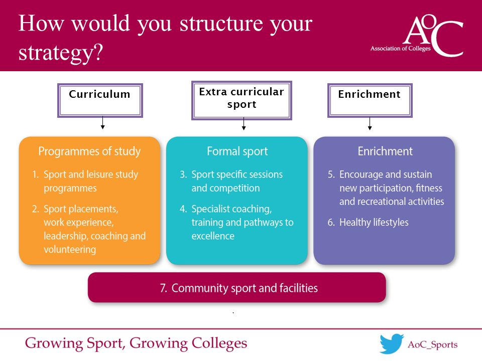 How would you structure your strategy Curriculum Extra curricular sport Enrichment
