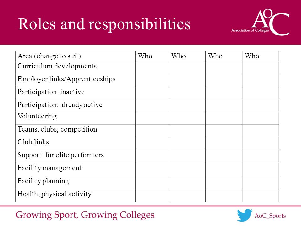 Roles and responsibilities Area (change to suit)Who Curriculum developments Employer links/Apprenticeships Participation: inactive Participation: already active Volunteering Teams, clubs, competition Club links Support for elite performers Facility management Facility planning Health, physical activity
