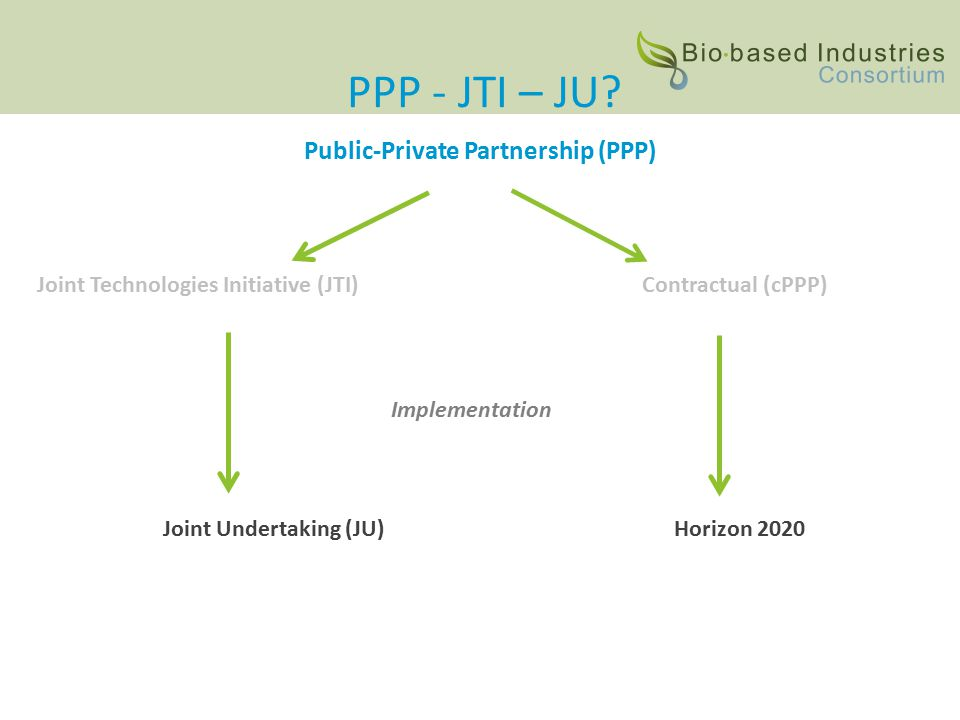 Public-Private Partnership (PPP) Joint Technologies Initiative (JTI)Contractual (cPPP) Implementation Joint Undertaking (JU)Horizon 2020 PPP - JTI – JU
