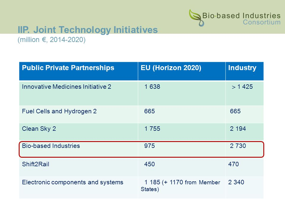 Public Private PartnershipsEU (Horizon 2020)Industry Innovative Medicines Initiative 2 1 638  1 425 Fuel Cells and Hydrogen 2 665 Clean Sky 2 1 755 2 194 Bio-based Industries 975 2 730 Shift2Rail 450470 Electronic components and systems 1 185 (+ 1170 from Member States) 2 340 IIP.