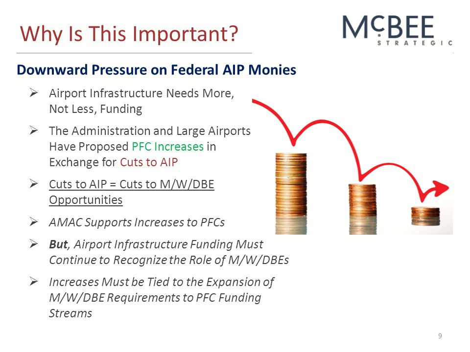Downward Pressure on Federal AIP Monies  Airport Infrastructure Needs More, Not Less, Funding  The Administration and Large Airports Have Proposed PFC Increases in Exchange for Cuts to AIP  Cuts to AIP = Cuts to M/W/DBE Opportunities  AMAC Supports Increases to PFCs  But, Airport Infrastructure Funding Must Continue to Recognize the Role of M/W/DBEs  Increases Must be Tied to the Expansion of M/W/DBE Requirements to PFC Funding Streams Why Is This Important.