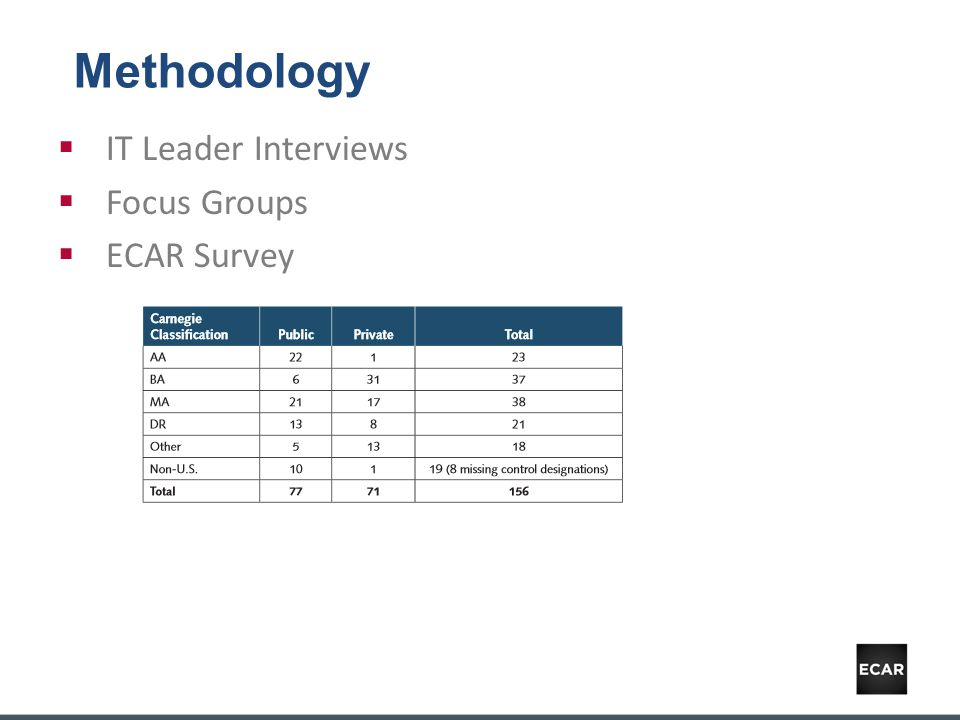 Methodology  IT Leader Interviews  Focus Groups  ECAR Survey