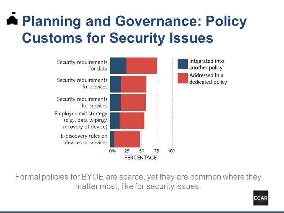 Formal policies for BYOE are scarce, yet they are common where they matter most, like for security issues.