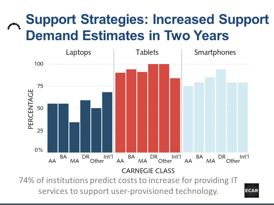 Support Strategies: Increased Support Demand Estimates in Two Years 74% of institutions predict costs to increase for providing IT services to support user-provisioned technology.