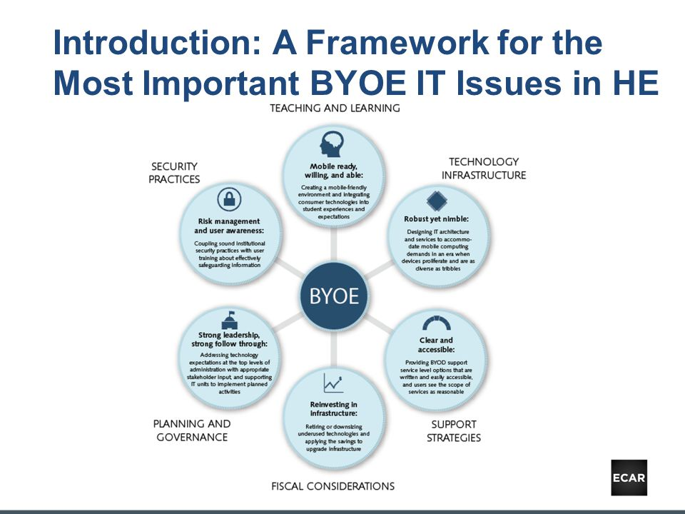 Fiscal Considerations: Financial Impact on IT Budgets BYOE can cost more than it saves.
