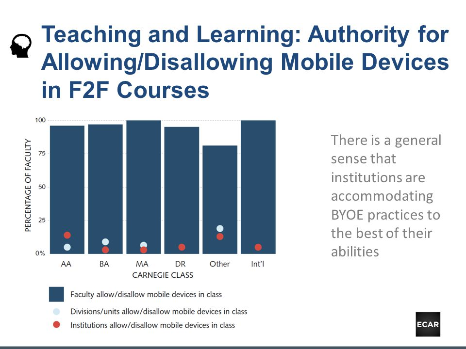 Teaching and Learning: Authority for Allowing/Disallowing Mobile Devices in F2F Courses There is a general sense that institutions are accommodating BYOE practices to the best of their abilities