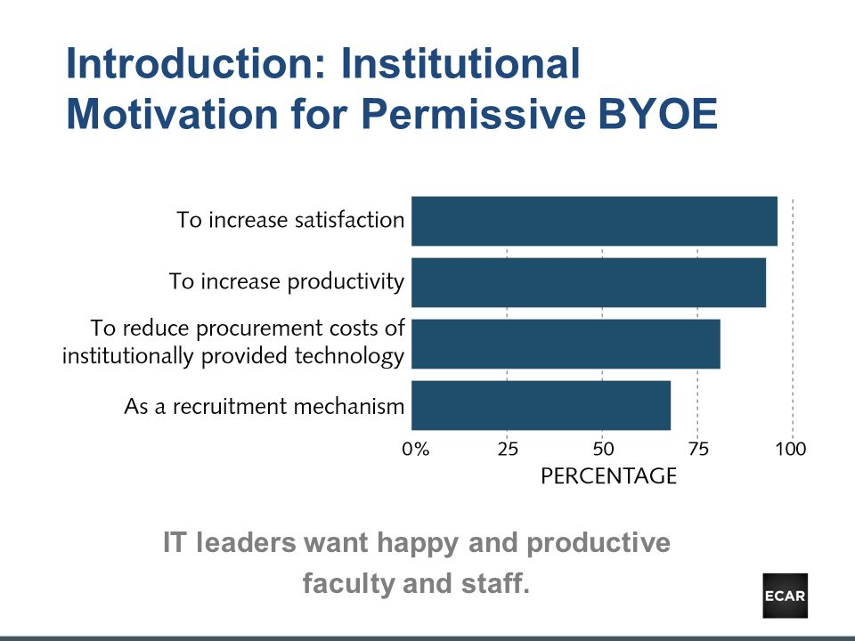 Introduction: Institutional Motivation for Permissive BYOE IT leaders want happy and productive faculty and staff.