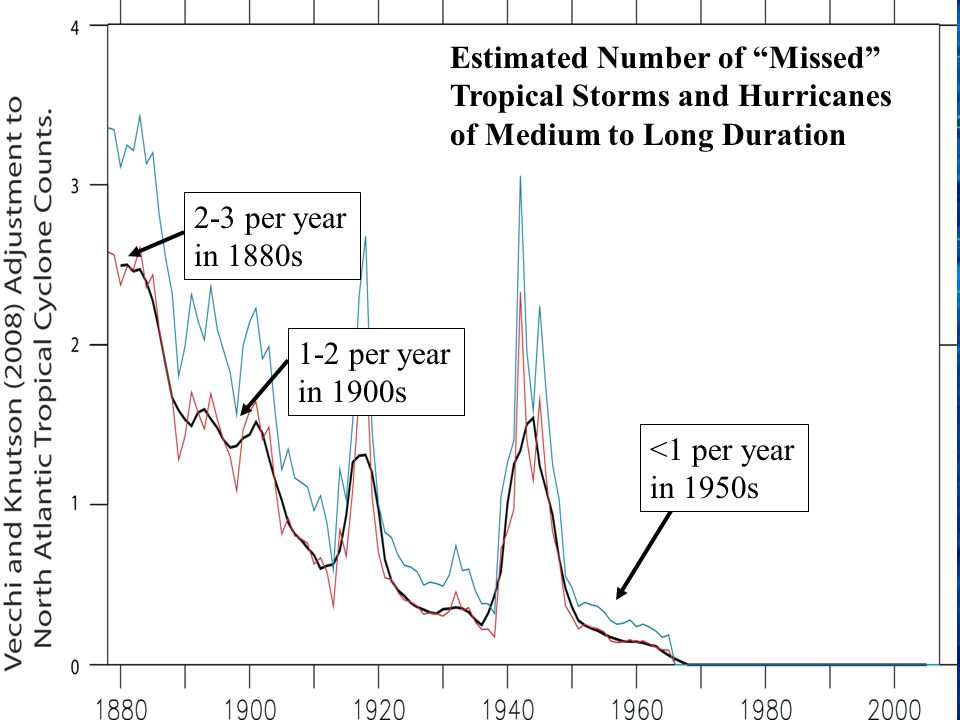 Estimated Number of Missed Tropical Storms and Hurricanes of Medium to Long Duration 2-3 per year in 1880s 1-2 per year in 1900s <1 per year in 1950s